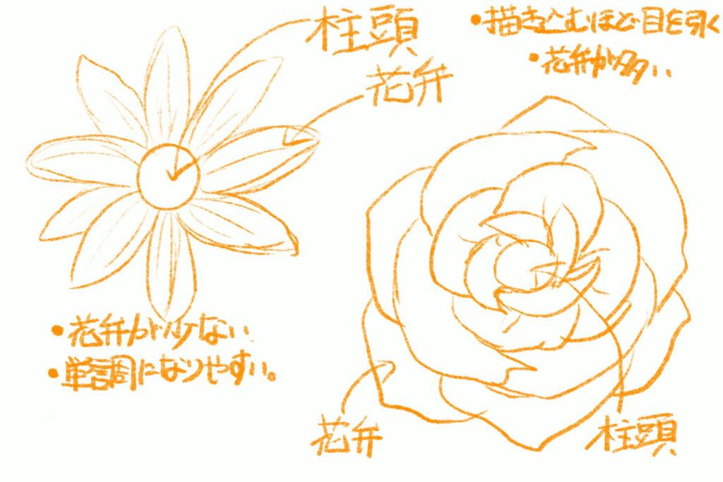 花の構造 メイキング 考え方